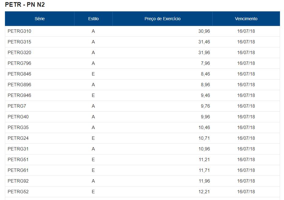 Detalhe da lista de opções diponíveis para julho de 2018 para PETR4